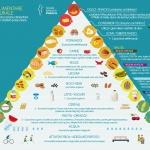"alt=""piramide alimentare"""